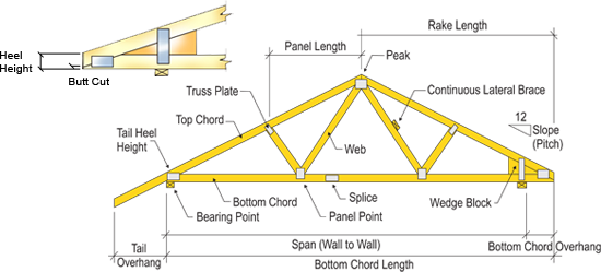 Images of hip roof truss diagram hip ball diagram for Truss roof system